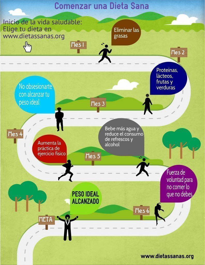infografia sobre alimentacion sana